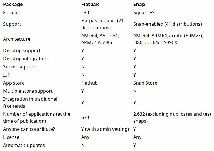Tabla comparativa ente Flatpak y Snap