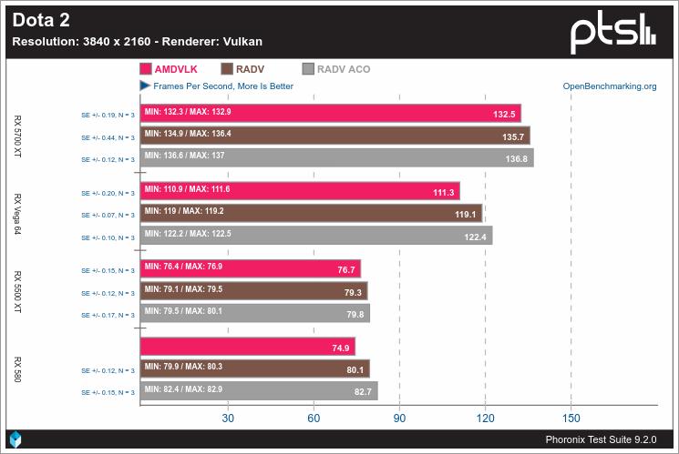 Rendimiento de Vulkan en Linux con AMD - Dota 2