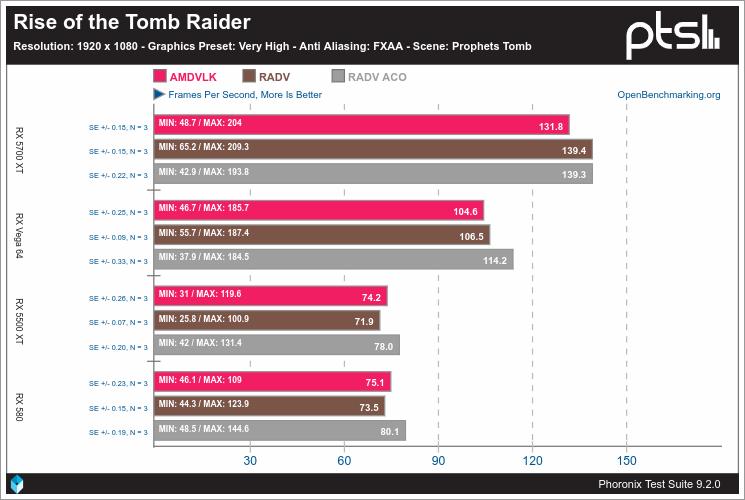 Rendimiento de Vulkan en Linux con AMD - Rise of the Tomb Raider