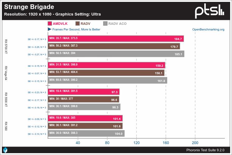Rendimiento de Vulkan en Linux con AMD - Strange Brigade