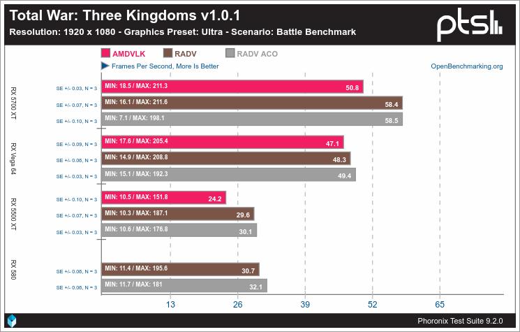 Rendimiento de Vulkan en Linux con AMD - Total War: Three Kingdoms