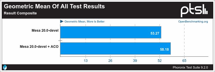 media geométrica de todos los resultados de las pruebas de RADV con y sin ACO