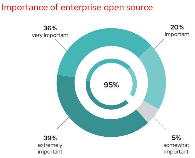 Importancia del software Open Source empresarial