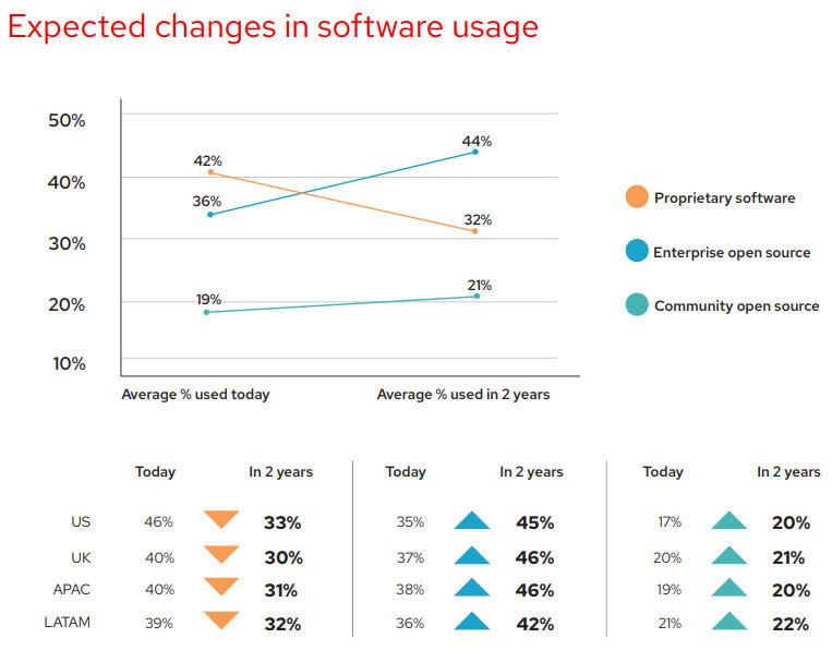 expectativas de uso del Open Source empresarial