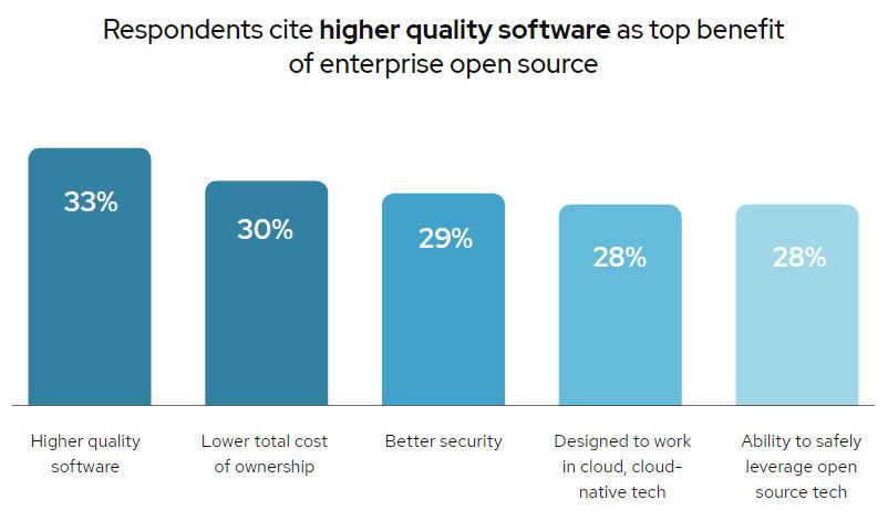 motivos por los que se usa código abierto empresarial