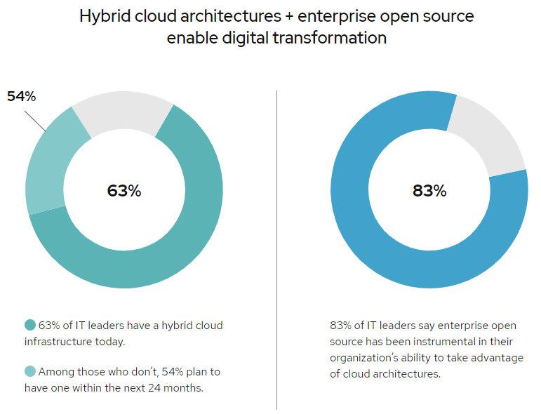 nubes híbridas y Open Source en las corporaciones