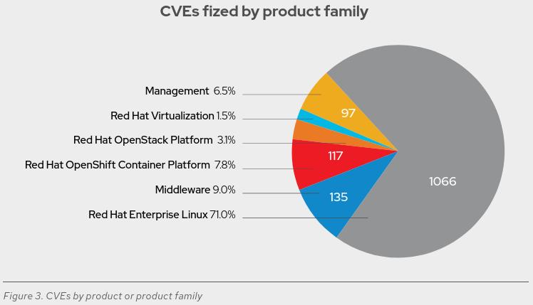 vulnerabilidades de cada uno de los productos de Red Hat