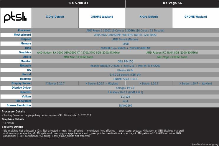 Ordenador para comparar el rendimiento de Wayland y Xorg