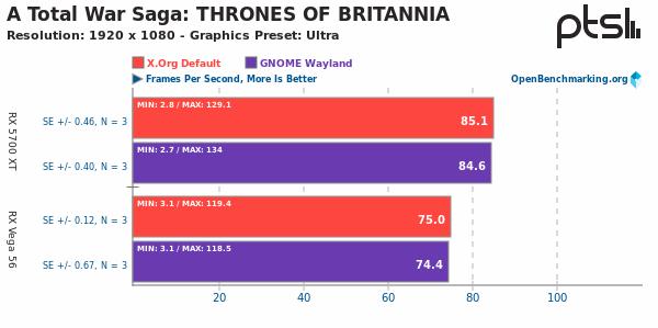 Xorg Vs Wayland sobre A Total War Saga: THONES OF BRITANNIA