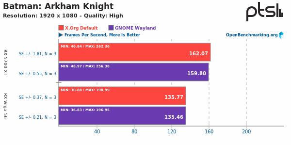 Xorg Vs Wayland sobre Batman: Arkham Knight
