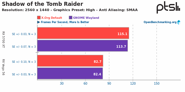 Xorg Vs Wayland sobre Shadow of the Tomb Raider