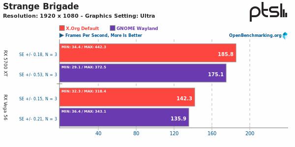 Xorg Vs Wayland sobre Strange Brigade a 1080p