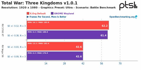 Xorg Vs Wayland sobre Total War: Three Kingdoms