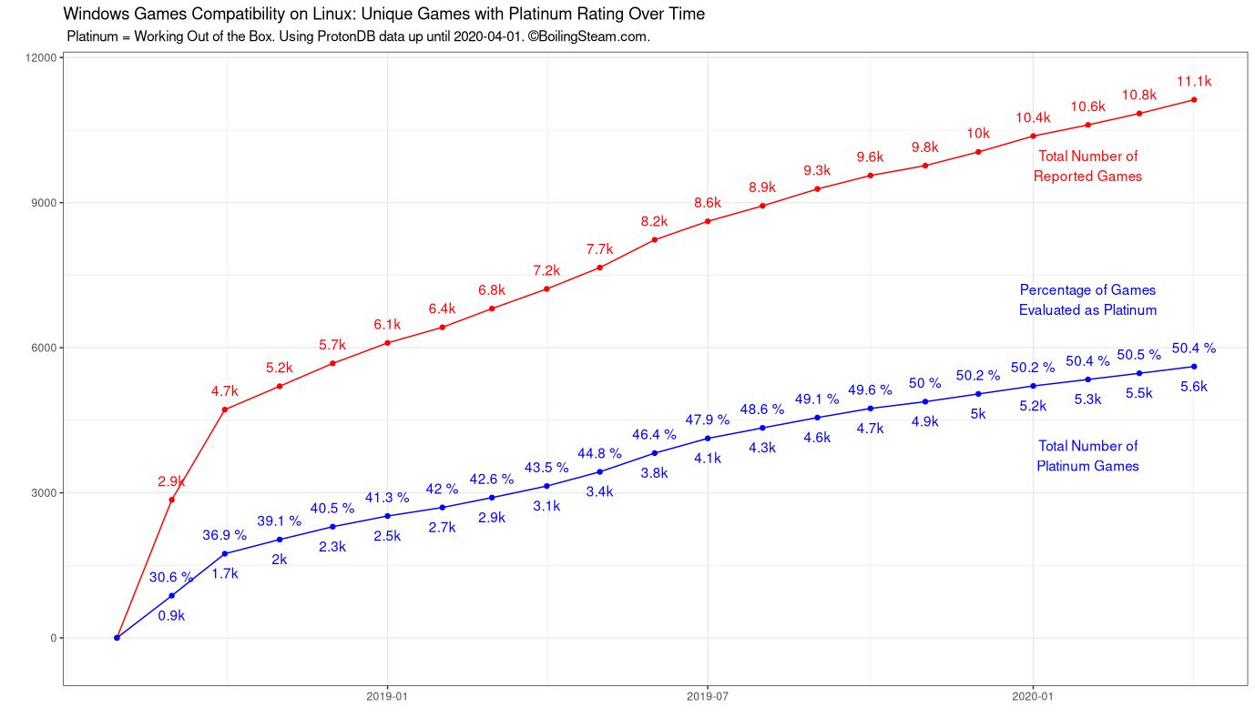 Juegos calificados como Platino en ProtonDB