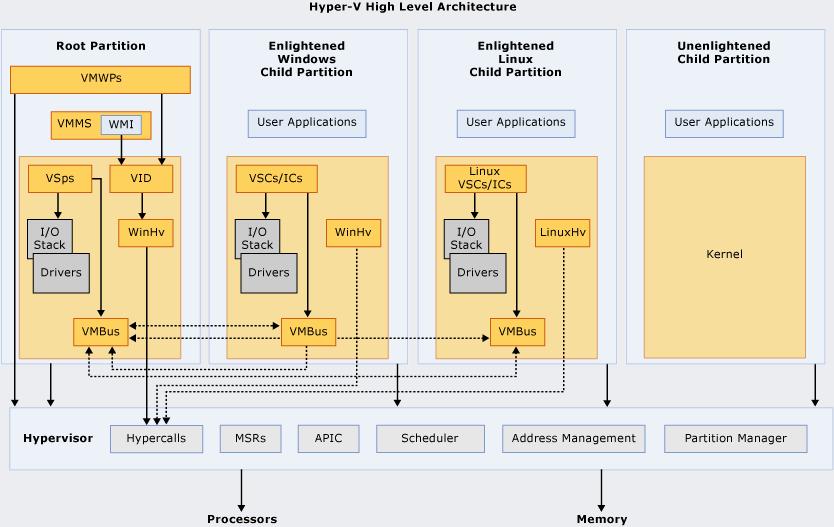 Arquitectura de alto nivel de Hyper-V