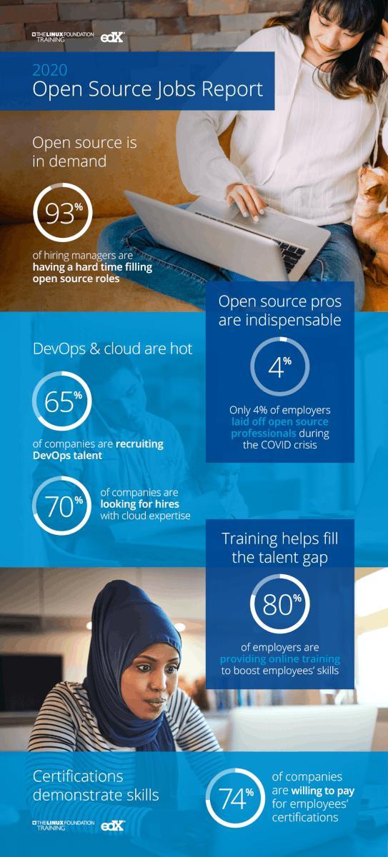 Infografía sobre el informe de la demanda de profesionales especializados en código abierto 2020
