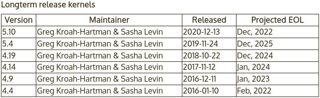 Ciclo de vida de las versiones de Linux mantenidas, con Linux 5.10 LTS con 2 años de soporte mientras no haya implicación en torno a el.