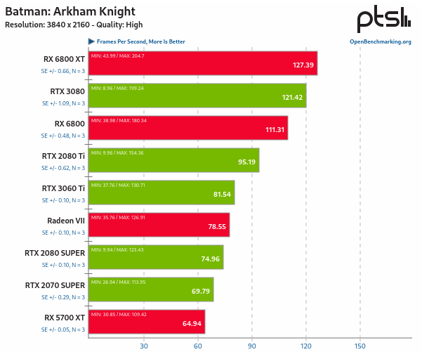 RX 6800 vs RTX 3080 en Linux - Batman: Arkham Knight