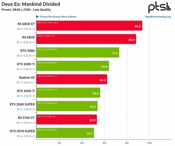 RX 6800 vs RTX 3080 en Linux - Deus Ex: Mankind Divided