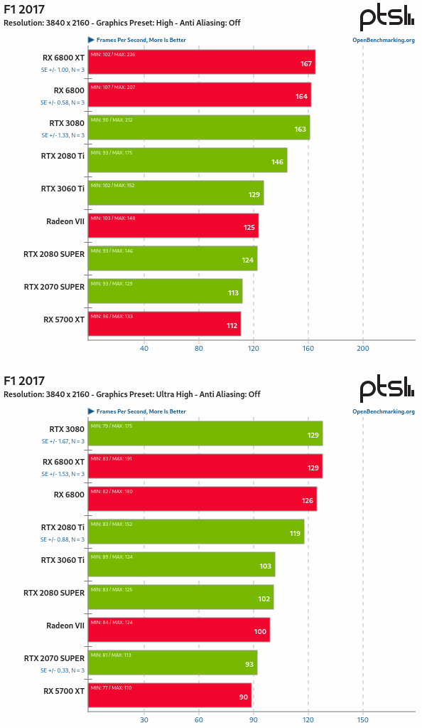 RX 6800 vs RTX 3080 en Linux - F1 2017