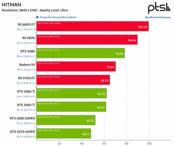 RX 6800 vs RTX 3080 en Linux - Hitman 1