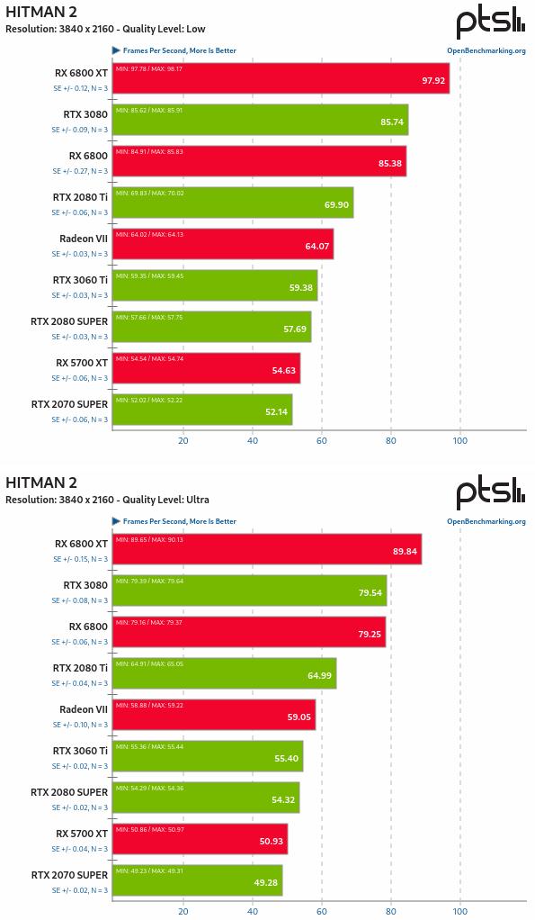 RX 6800 vs RTX 3080 en Linux - Hitman 2