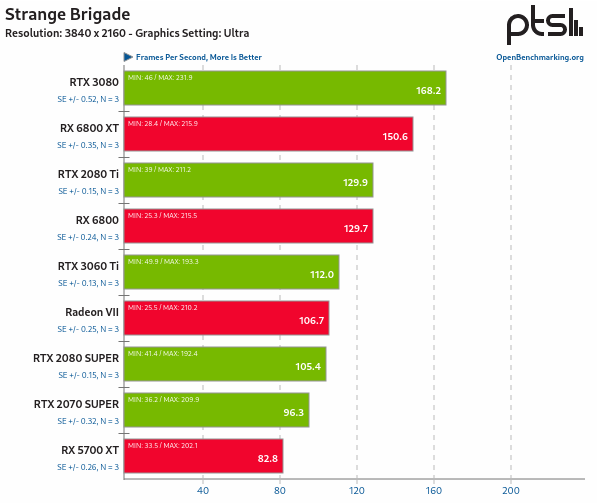 RX 6800 vs RTX 3080 en Linux - Strange Brigade