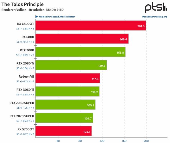 RX 6800 vs RTX 3080 en Linux - The Talos Principle
