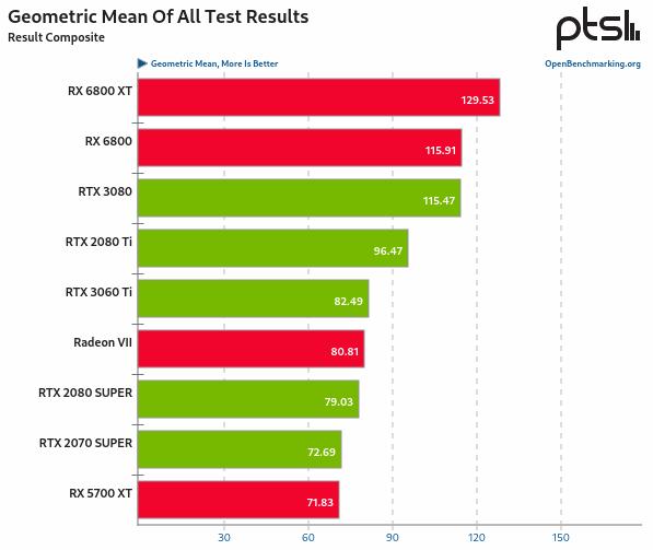 RX 6800 vs RTX 3080 en Linux - media geométrica de todos los resultados de las pruebas