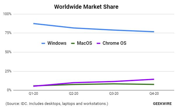 Ventas de Chrome OS (Chromebook) frente a macOS (Mac) y Windows
