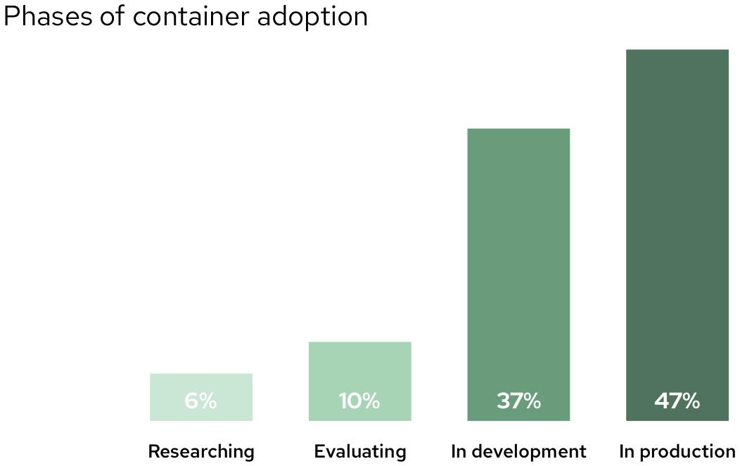 Fases de adopción de los contenedores