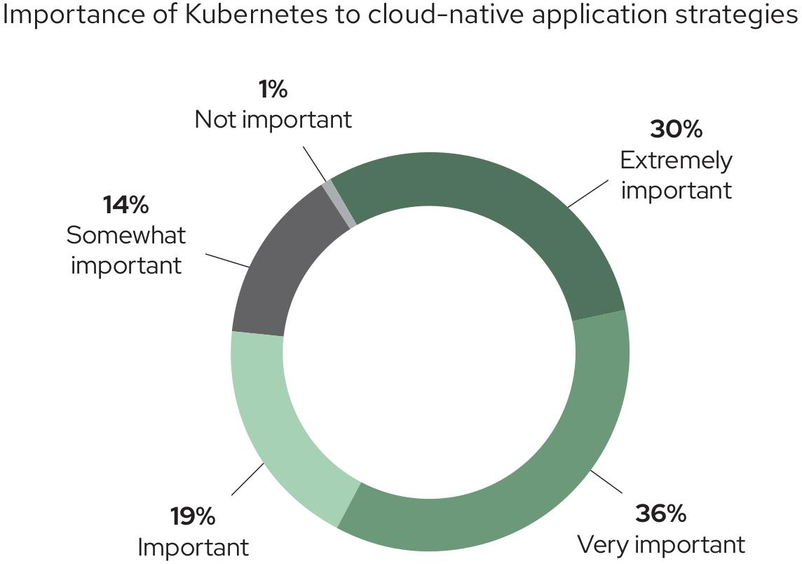 Importancia de Kubernetes para las estrategias de aplicaciones nativas en la nube