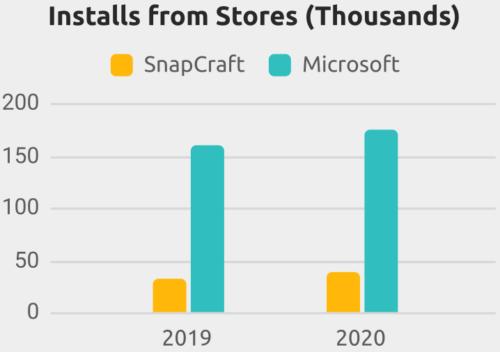 Descargas de Blender de la Microsoft Store y Snapcraft
