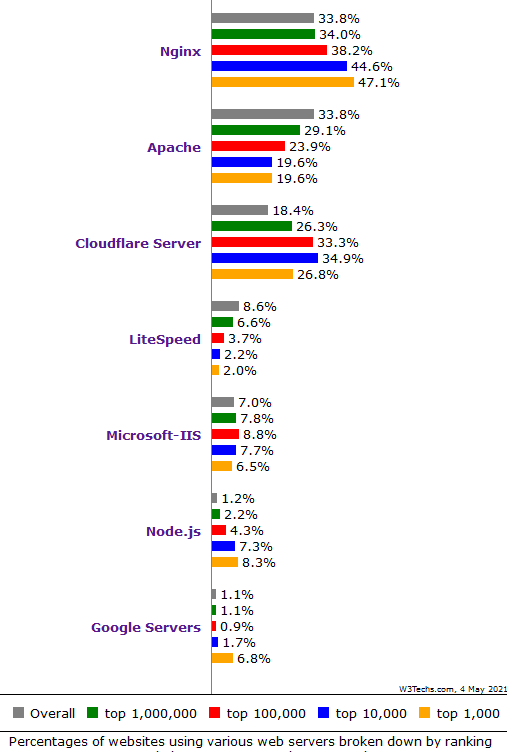 web_server_ranking_202105