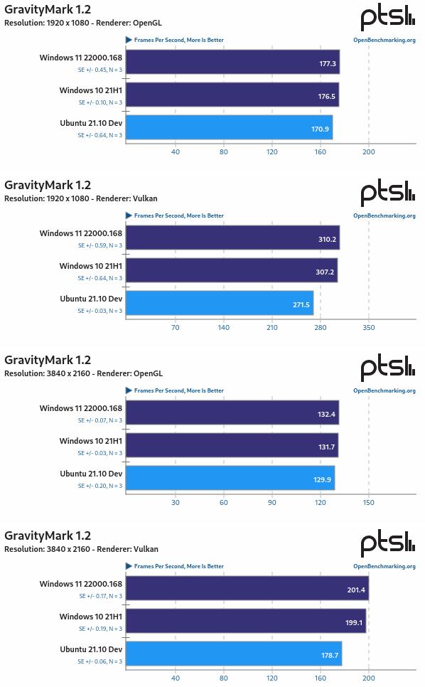 Ubuntu 21.10 Vs Windows 11 Vs Windows 10 con GravityMark 1.2