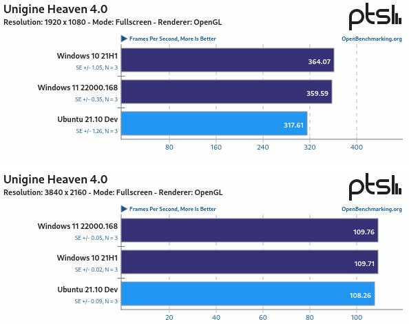 Ubuntu 21.10 Vs Windows 11 Vs Windows 10 con Unigine Heaven 4.0