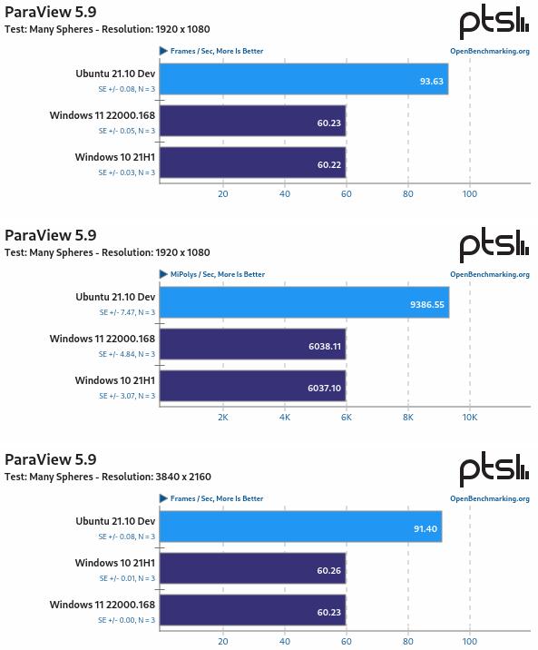 Ubuntu 21.10 Vs Windows 11 Vs Windows 10 con ParaView 5.9