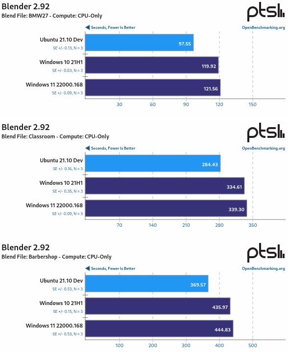 Ubuntu 21.10 Vs Windows 11 Vs Windows 10 con Blender 2.92