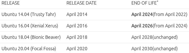 Nuevas fechas de fin de ciclo (End Of Life) de Ubuntu 14.04 LTS y 16.04 LTS