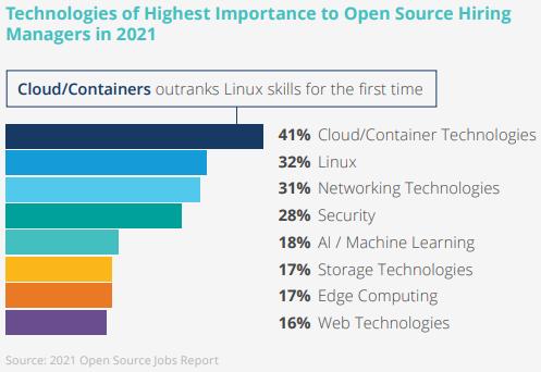 Tecnologías de mayor importancia para los directores de contratación de código abierto en 2021