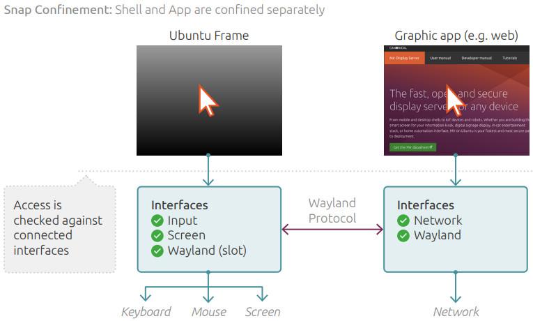 Confinamiento de las aplicaciones en Ubuntu Frame con Wayland
